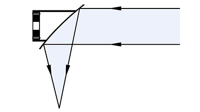 Off-axis Parabolic Reflector Light Path